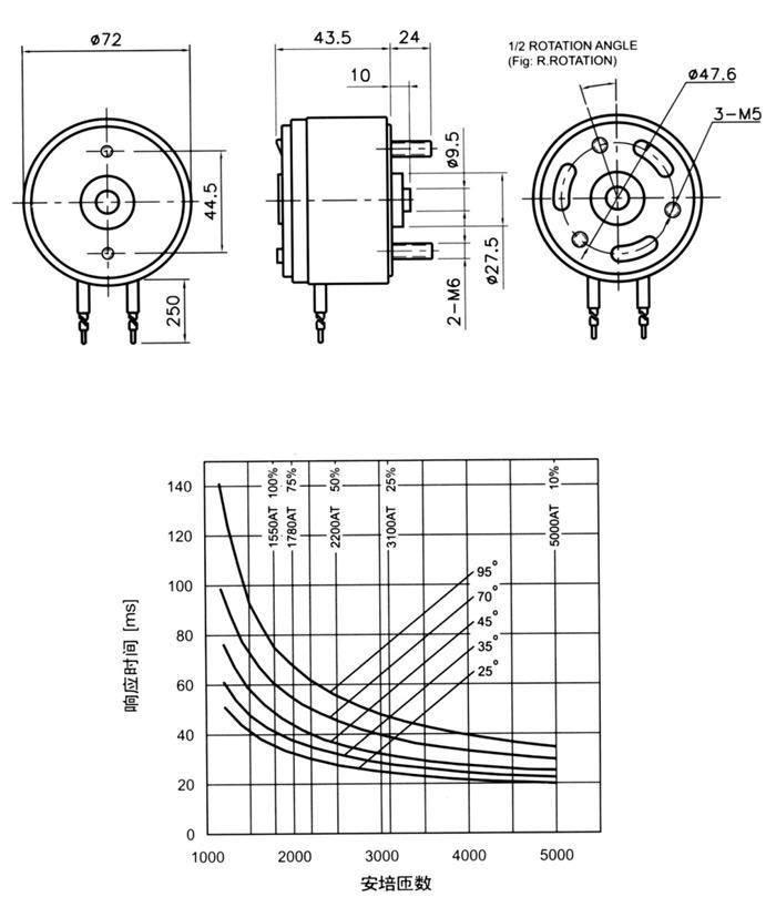 HCNE3-X70 旋转式电磁铁 浙江(上海)华信机电有限公司是集电磁铁、电磁阀、电磁离合器、电力液压推动器、制动器、气缸、油缸、气源处理件、气动接头、PU管及非标产品的科研、开发、制造、销售为一体的民营企业